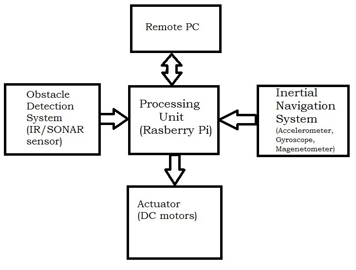 Semi autonomous obstacle avoider block diagram ccuart Gallery