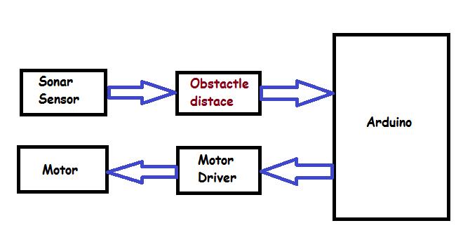 Automatic floor cleaner block diagram ccuart Gallery